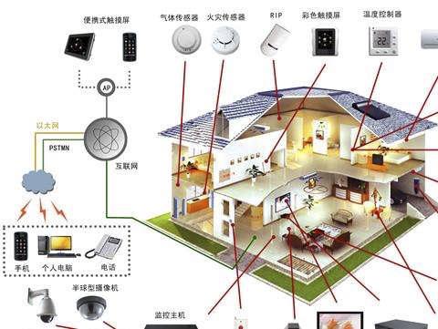 未来的智能建筑—BIM、大数据、物联网、移动技术、云计算