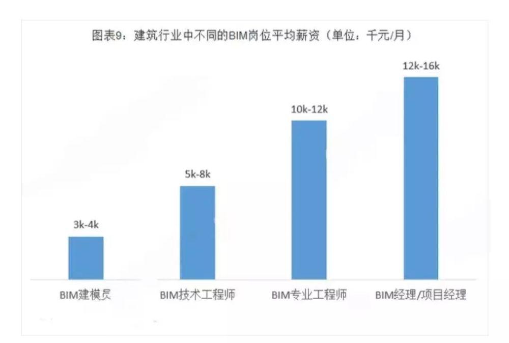 全国大数据分析BIM未来市场有多大?