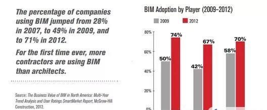 BIM技术是如何发展而来的?
