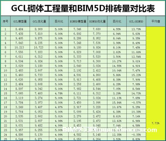 施工阶段BIM应用:淮安华信花漾城项目BIM大赛参赛模型