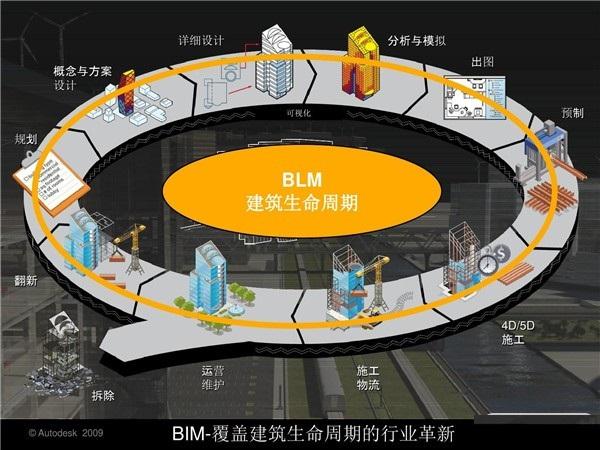 BIM软化和BIM平台系统有什么联系和区别?
