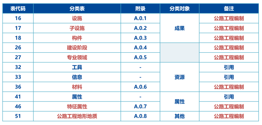 中国交建公路工程BIM标准正式发布