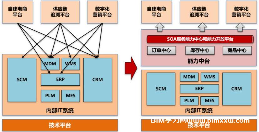 论建筑业BIM数字化转型:转什么,如何转?