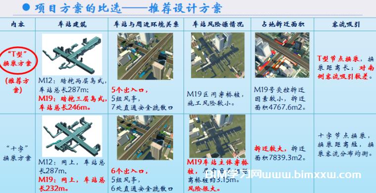北京某地铁换乘车站的BIM应用全套资料【视频+PPT】