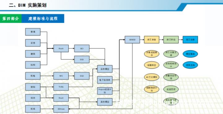 中建某局南京华为软件基地二期项目BIM应用成果展示PPT全套资料