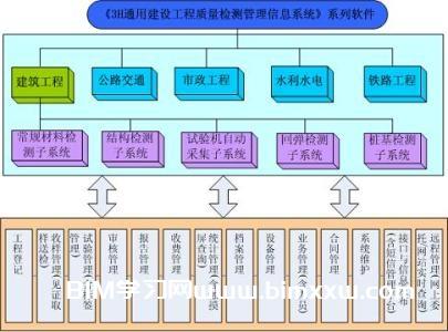 BIM论文分享:基于BIM技术施工质量管理的研究