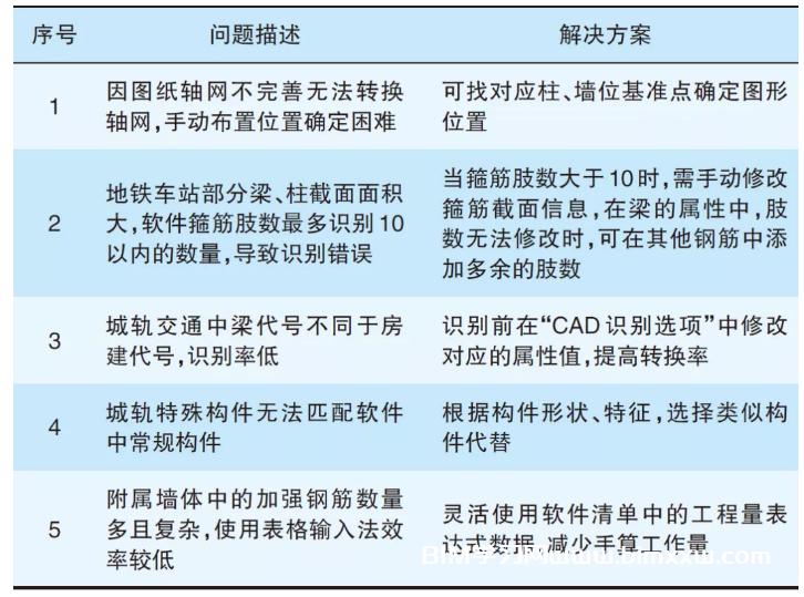 广联达土建BIM算量软件在地铁车站中的应用