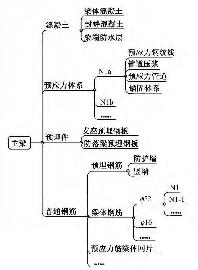 BIM技术助力简支梁桥研制