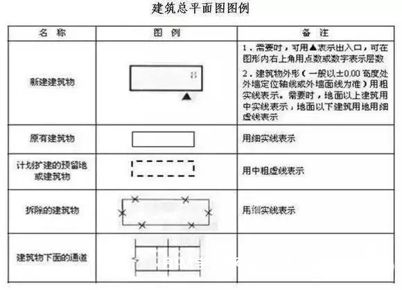 记住这些CAD施工图符号、图例,看图不求人!
