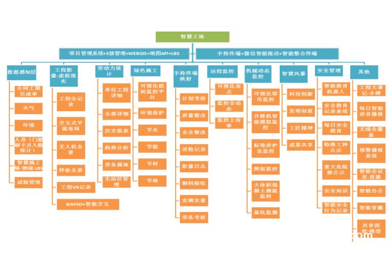 一套小米产业园智慧工地集成应用平台简介PPT