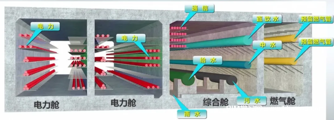 BIM案例分享:平潭综合实验区地下综合管廊干线工程BIM应用汇报