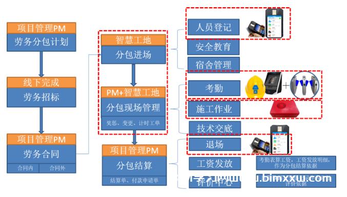 重庆大江雅居乐星瀚雅府项目落地BIM+智慧工地全过程方案