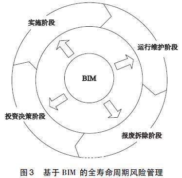 BIM技术在预制混凝土PC建筑全寿命周期有哪些帮助?