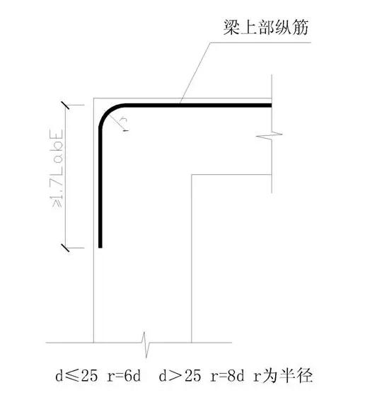钢筋工程中关于钢筋的直径问题你都清楚吗?