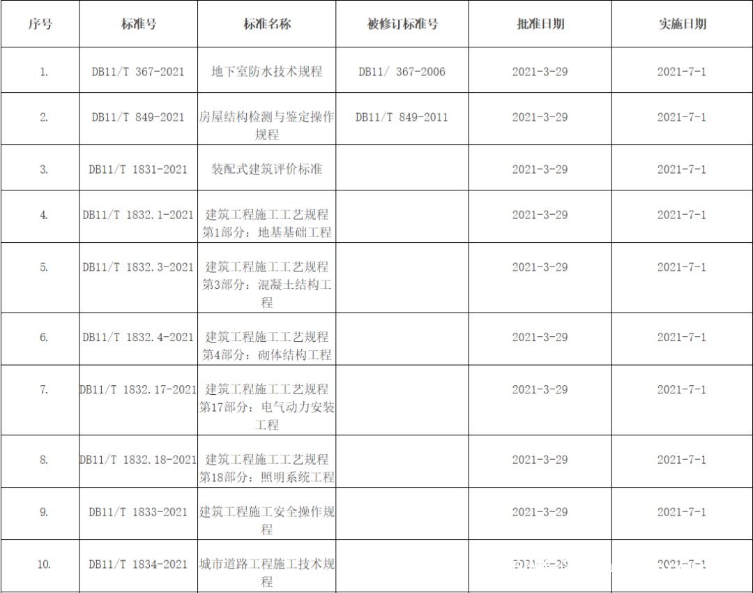 北京:6本BIM地标!施工过程模型细度标准正式发布