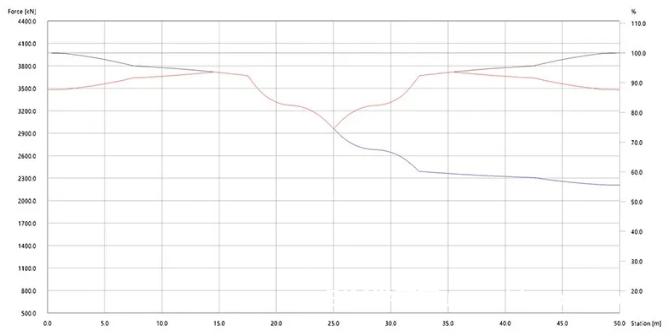 利用BIM创建混凝土结构分析设计模型的方法有哪些?