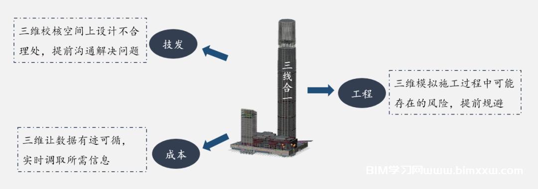 绿地山东国际金融中心项目BIM技术综合应用案例分享