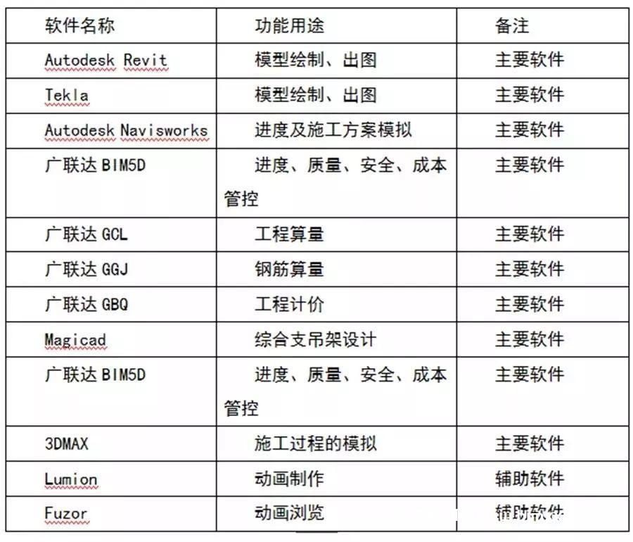 北京城市副中心项目BIM应用案例赏析