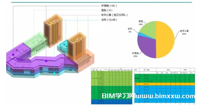 武汉开发区养老运营服务中心精装修设计施工一体化工程BIM应用汇报
