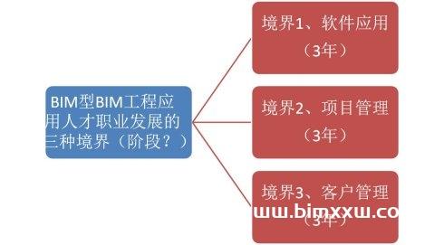 BIM人才职业发展方向是什么?