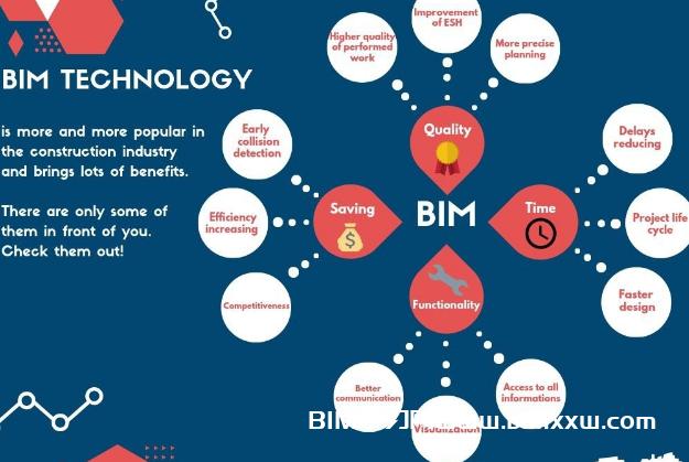 详解BIM技术的起源和特点都有哪些?