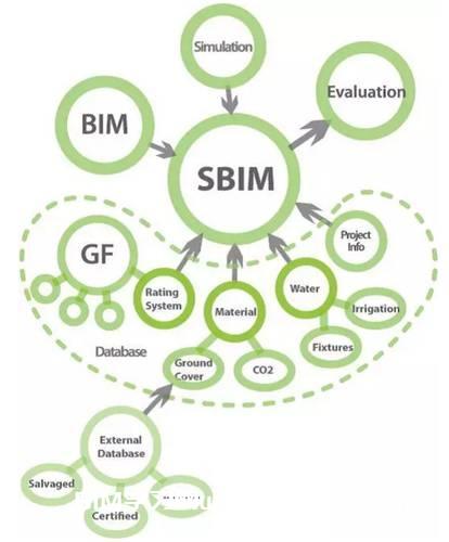 BIM在西方发达国家的应用现状如何?