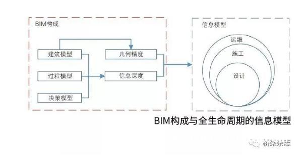 BIM技术在桥梁工程中的应用分析