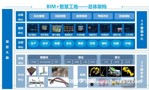 BIM方案是什么?建筑行业离不开这3大解决方案