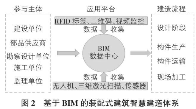 基于BIM的装配式建筑智慧建造全过程研究