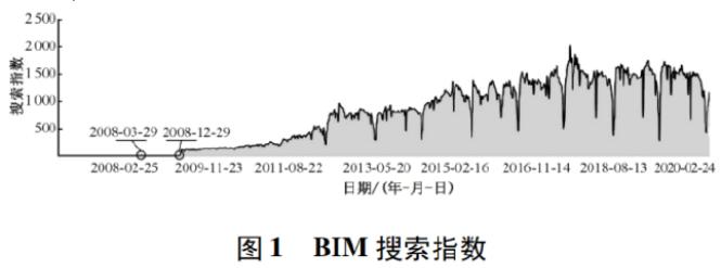 BIM大数据的未来发展前景:基于搜索大数据的BIM技术发展现状与趋势分析