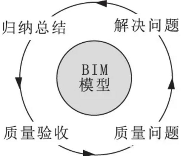 BIM装配式是什么?BIM在装配式建筑质量管理中的应用