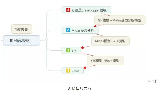 BIM案例:BIM技术在异形建筑万达茂中的应用