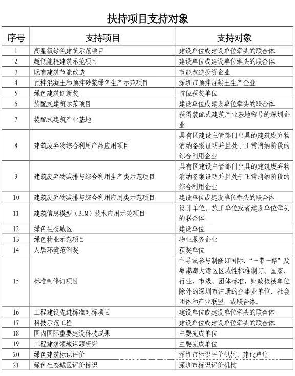深圳市关于加大财政扶持力度促进建筑领域绿色创新发展若干措施