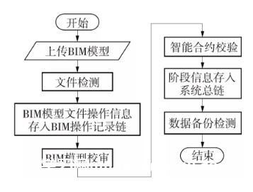 基于区块链的BIM模型安全管理方法