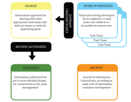 浅谈全过程BIM数字化应用:BIM数据协同管理与数据状态控制