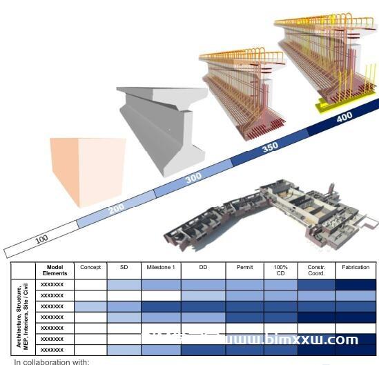 BIM模型的精度概念如何区分?