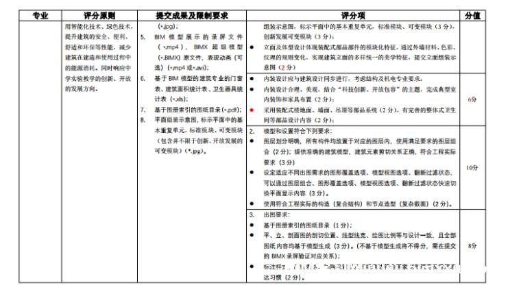 第四届安徽高校BIM模型应用大赛任务书