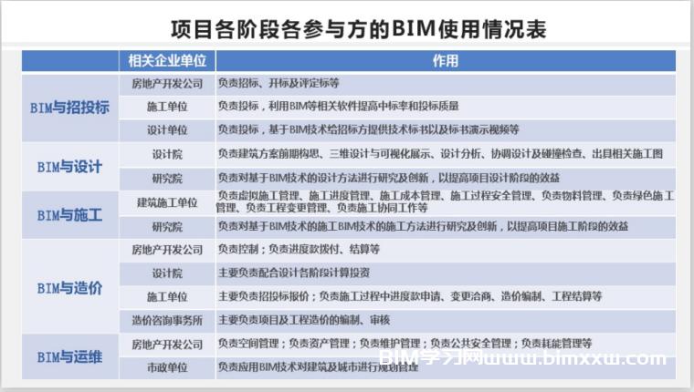 BIM基础知识及应用标准讲义