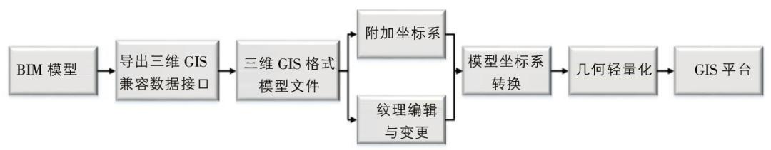 基于BIM+GIS的数字化管控系统的研究
