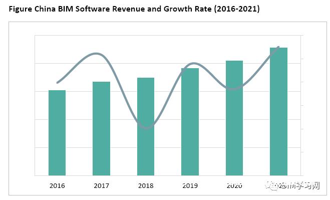 建筑市场中的 BIM:2020-2027 年全球机会分析和行业预测报告