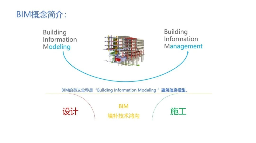 BIM+技术服务与房建领域应用点