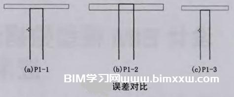 将BIM模型直接造价出量都有哪些难点?