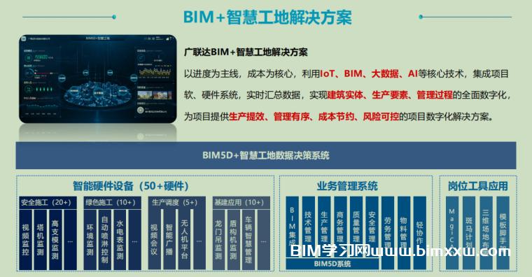 广联达BIM+智慧工地技术综合介绍PPT培训课件