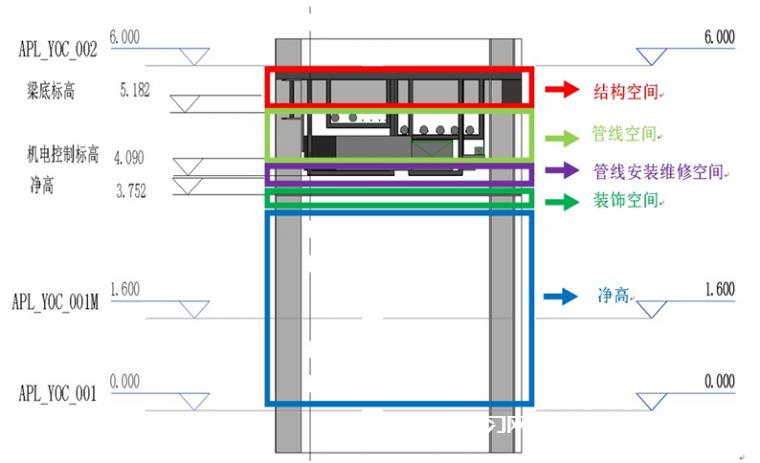 BIM管线综合流程及管综优化的原则是什么?