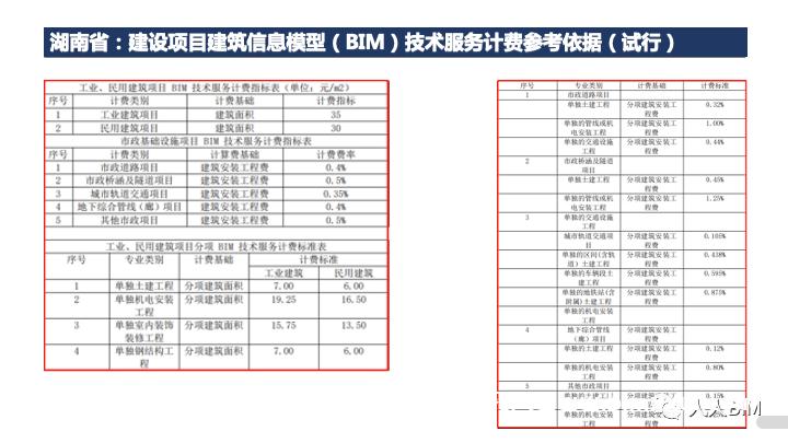 详解全国各省BIM收费标准明细