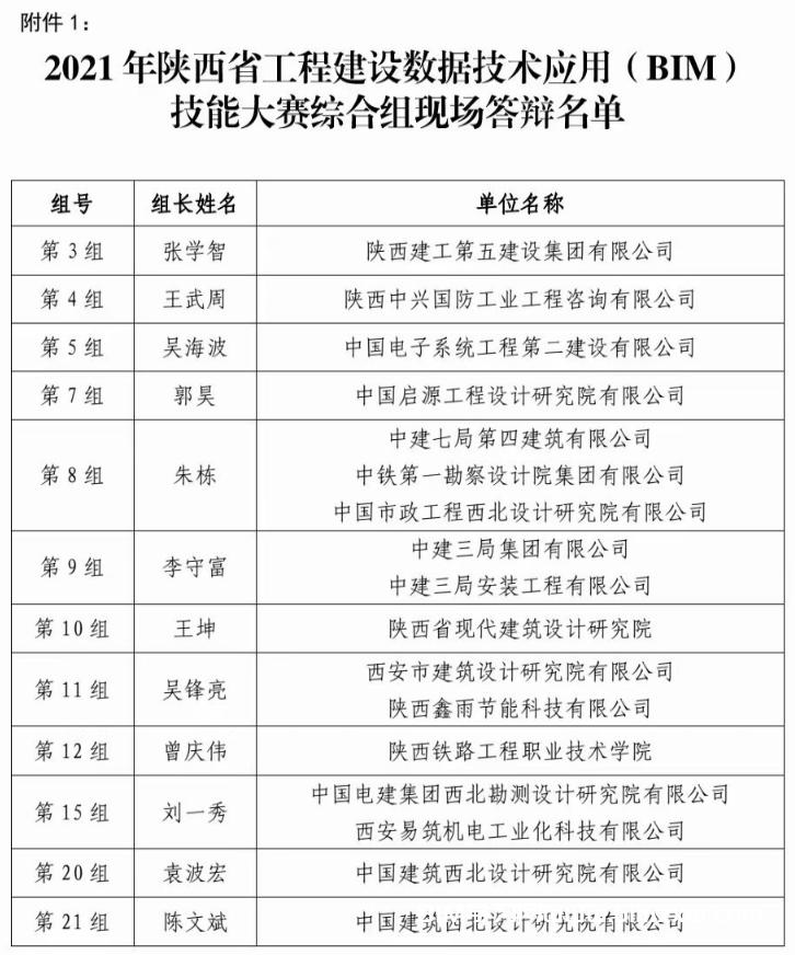 2021年陕西省工程建设数据应用 (BIM)技能大赛综合组现场答辩正式开启