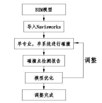 BIM技术在郑州体育馆机电管线工程上案例应用